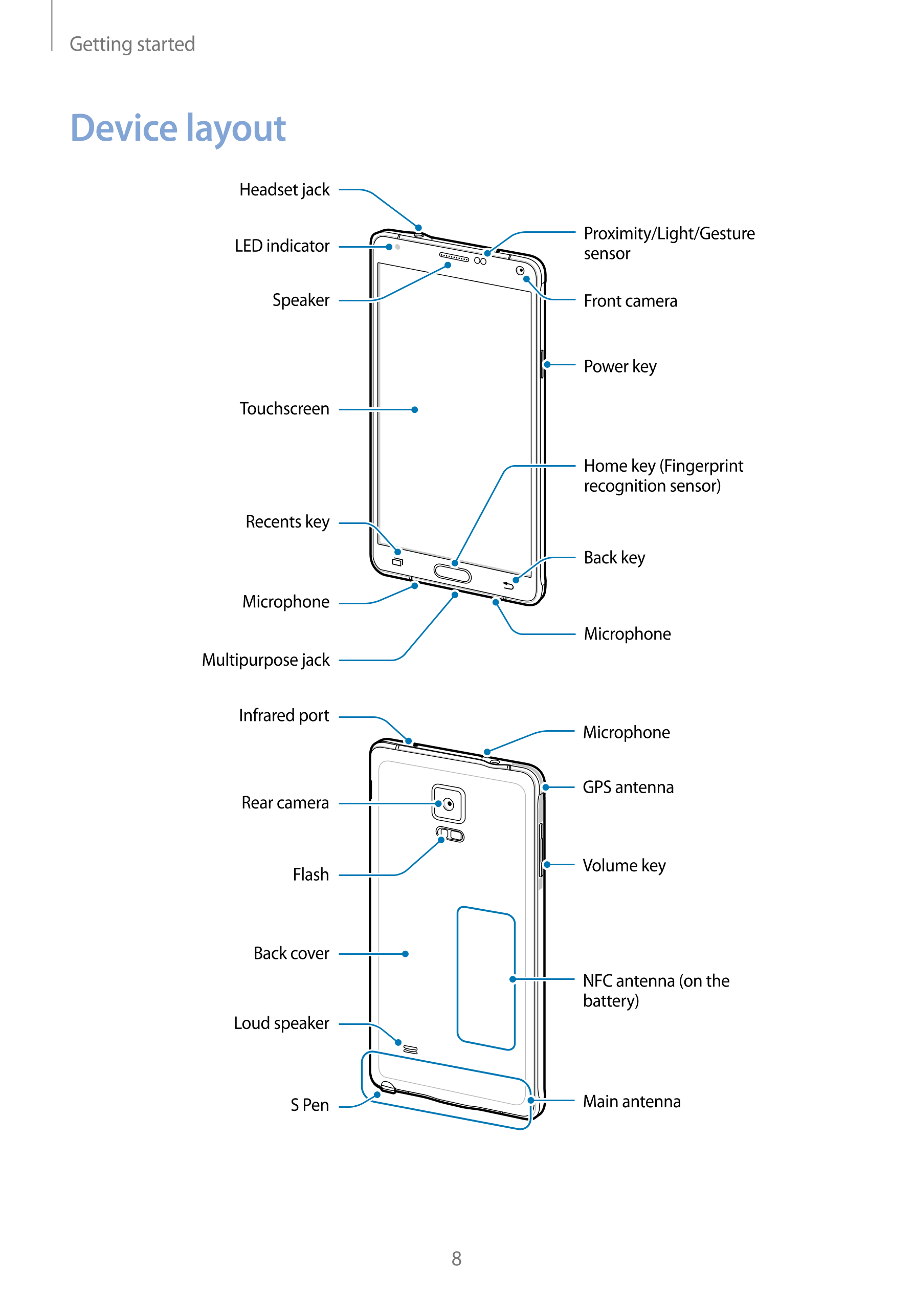 Manual - Samsung Galaxy Note 4 - Android 4.4 - Smart Guides