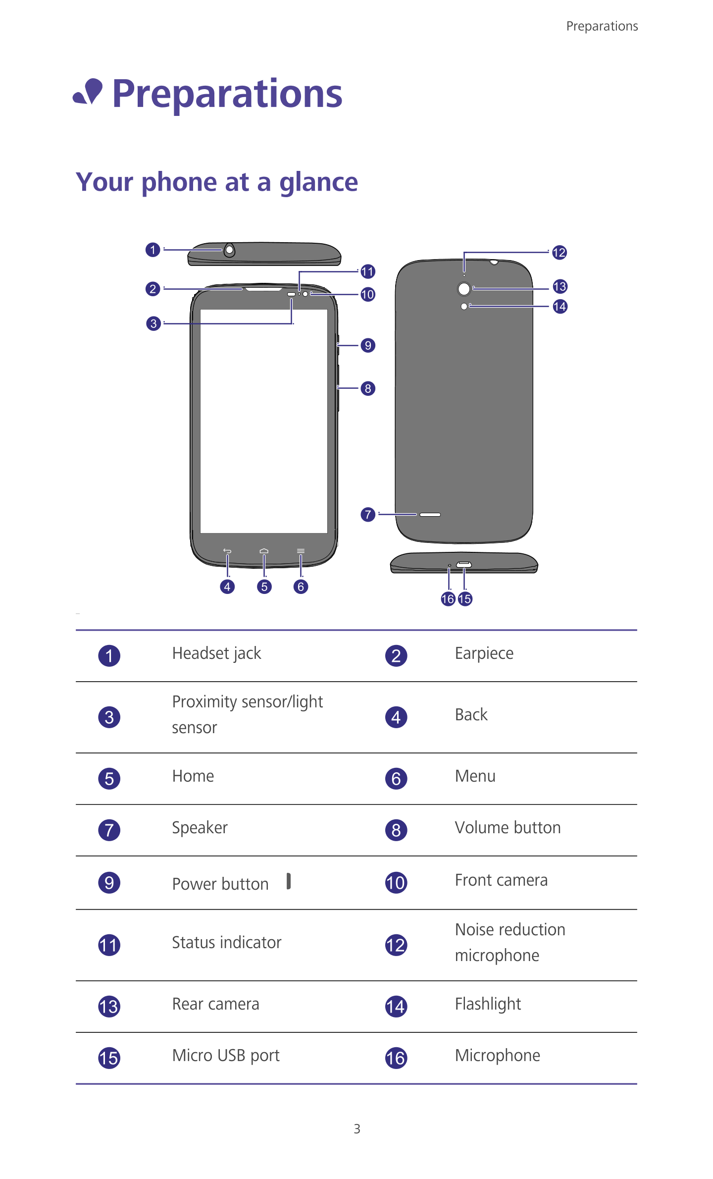 User manual for Huawei Ascend G610. Preparations • Preparations Your phone  at a glance 1 12 11 2 13 10 14 3